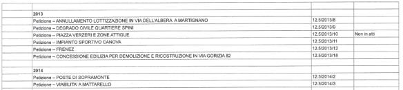 petizioni 2013_2014