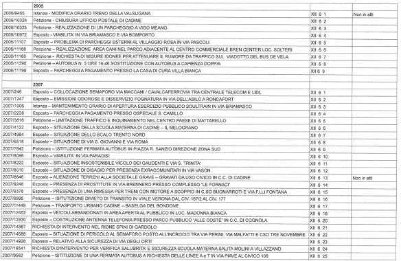 petizioni_2006_2007