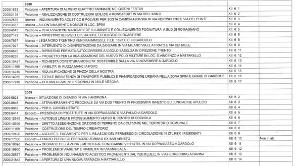 petizioni_2008_2009
