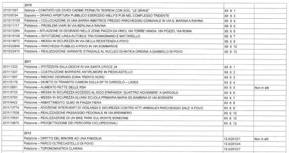petizioni_2010_2011_2012