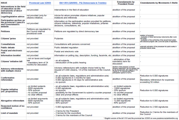 comparison scheme direct democracy Trento