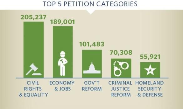 categoria-petizioni